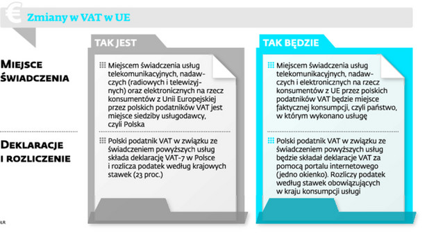 Zmiany w VAT w UE