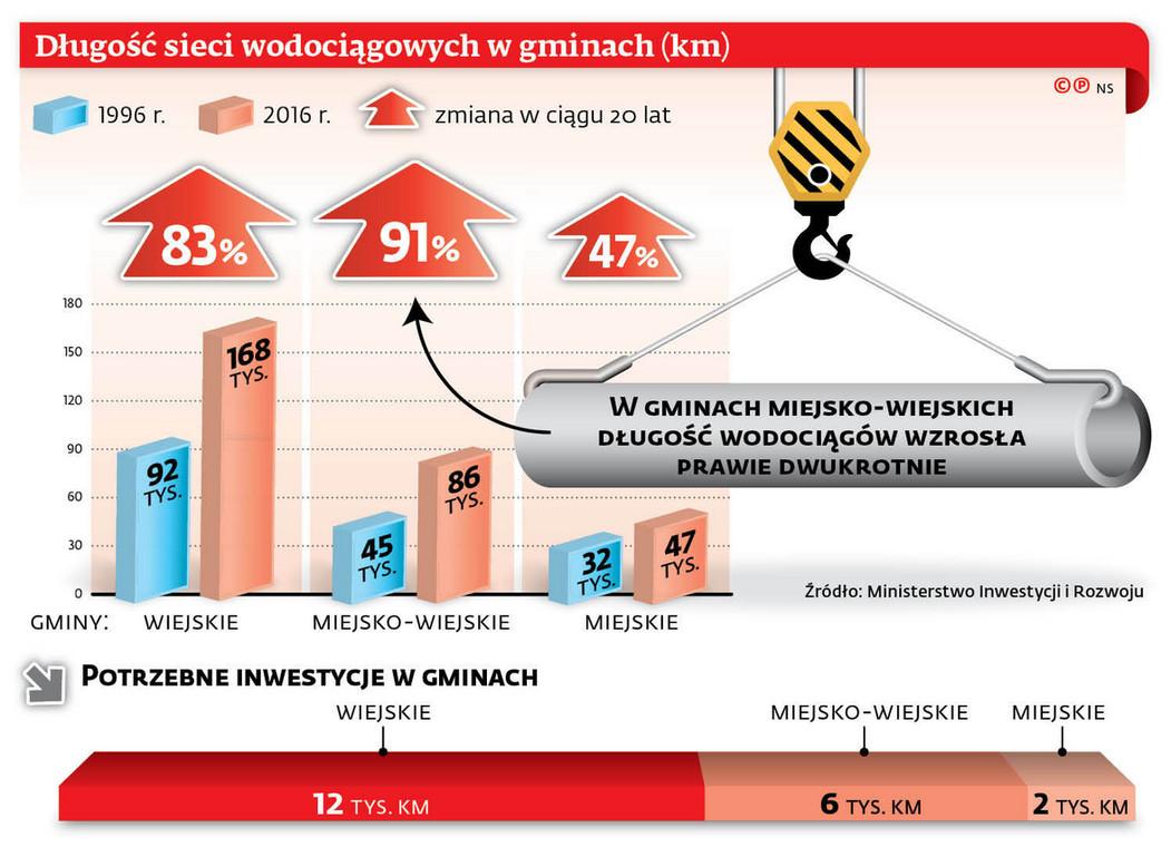Długość sieci wodociągowych w gminach (km)