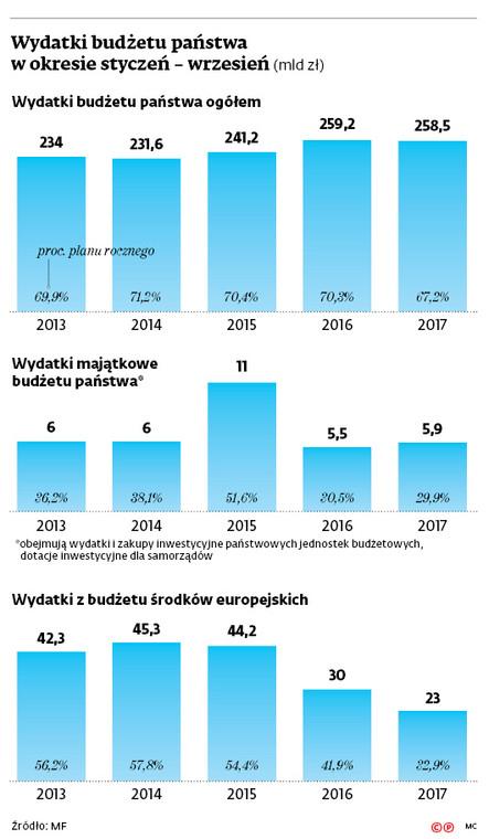Wydatki budżetu państwa w okresie styczeń – wrzesień (mld zł)
