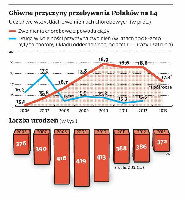 Główne przyczyny przebywania Polaków na L4