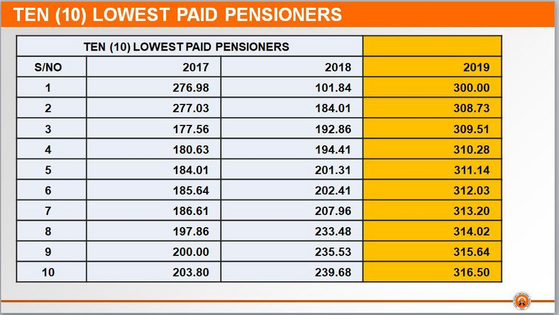 Here's how much the 10 highest and lowest pensioners take monthly in Ghana