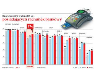 Podstawowe rachunki płatnicze ma mniej niż 10 tys. osób