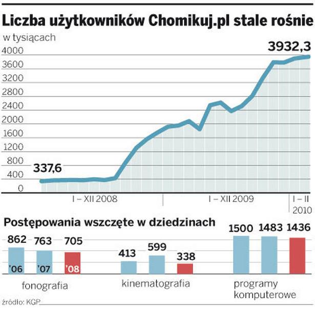 Liczba użytkowników Chomikuj.pl stale rośnie