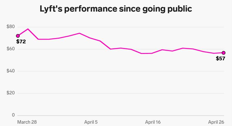 Lyft's performance since going public.