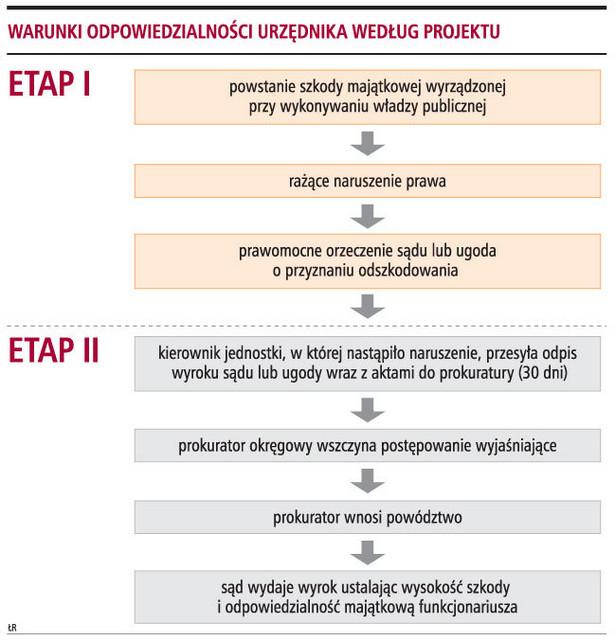 Warunki odpowiedzialności urzędnika według projektu