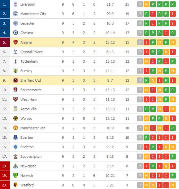 Tabela Premijer liga