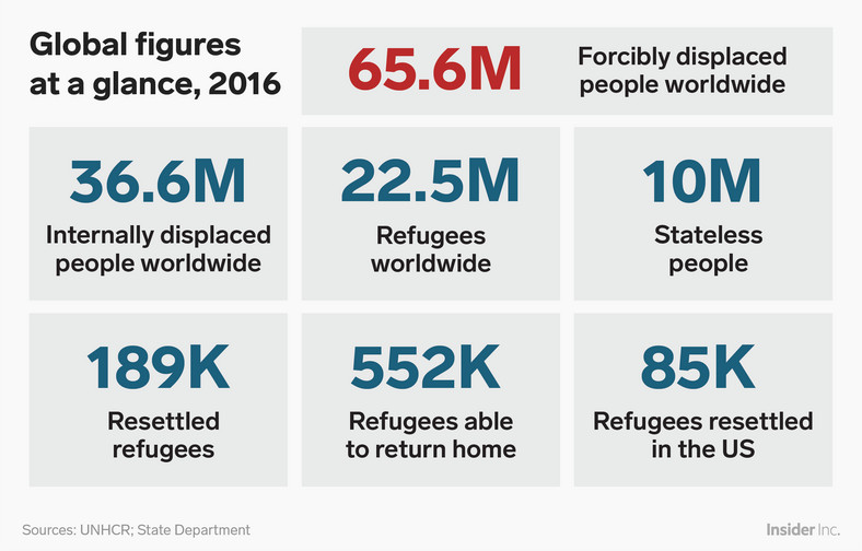 The UNHCR estimates that some 65.6 million people around the world have been forced from their homes. Some of them are refugees within their own countries, some have managed to flee their home countries altogether, and some have no citizenship — and therefore nowhere to go.