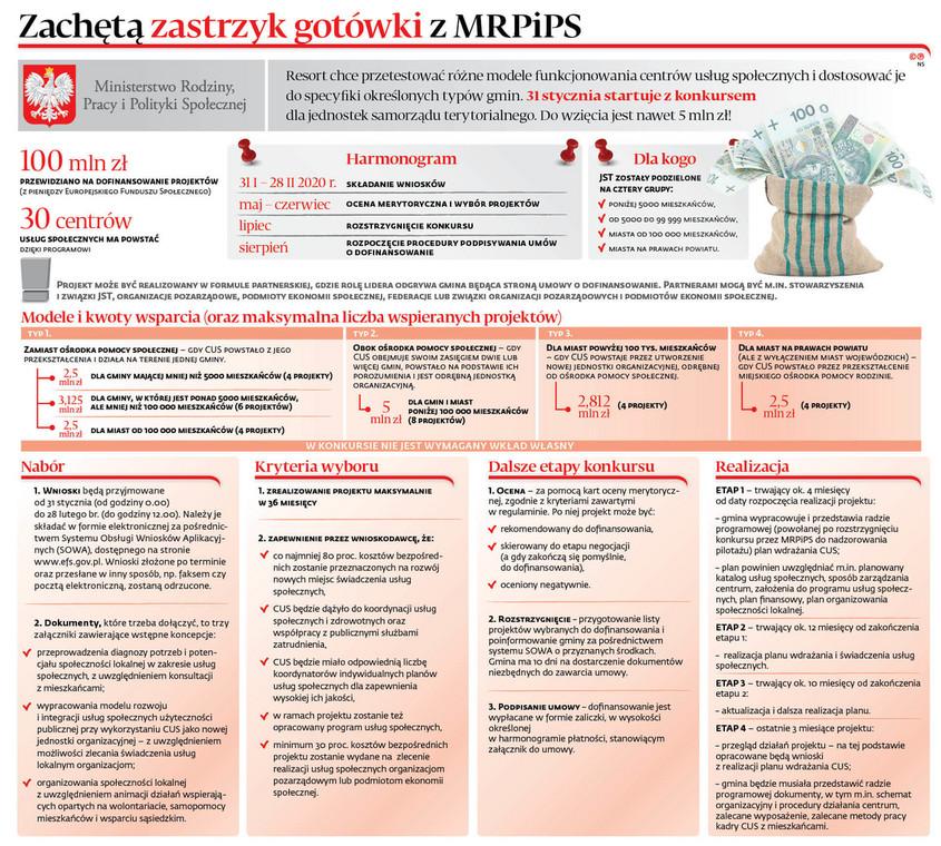 Zachętą zastrzyk gotówki z MRPiPS