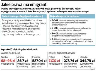 Emigranci zapominają o zagranicznej emeryturze