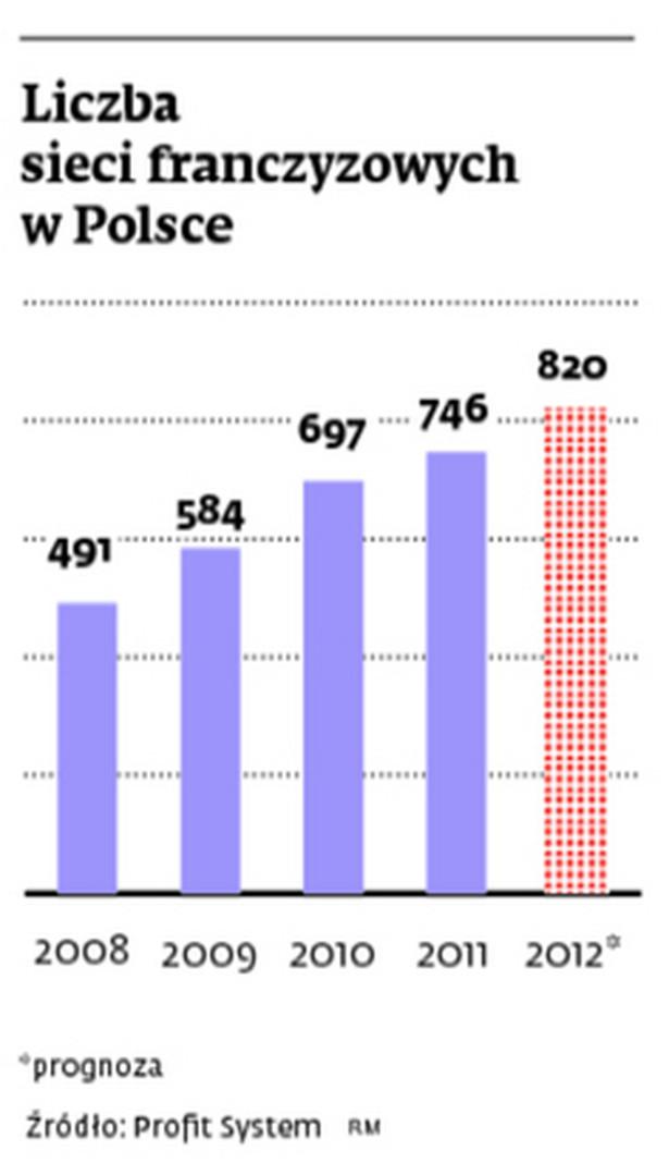 Liczba sieci franczyzowych w Polsce