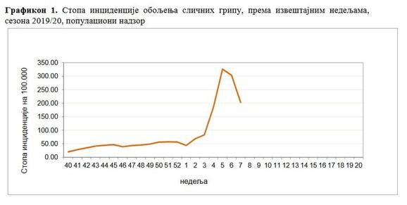Pada broj gripoznih u Srbiji
