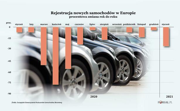 Rejestracja nowych samochodów w Europie