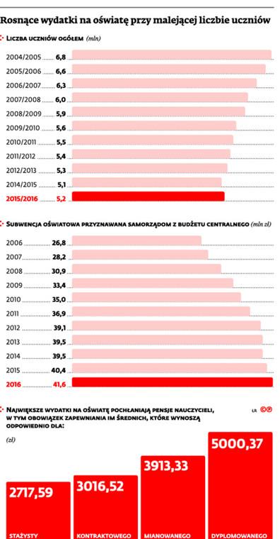 Rosną wydatki na oświatę przy malejącej liczbie uczniów