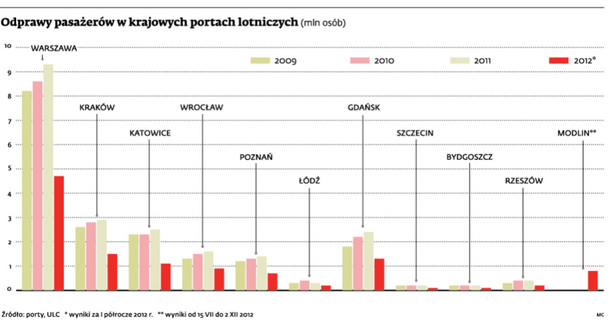 Odprawy pasażerów w krajowych portach lotniczych (mln osób)