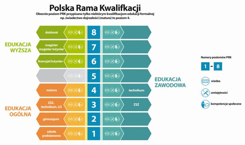 Poziomy Polskiej Ramy Kwalifikacji