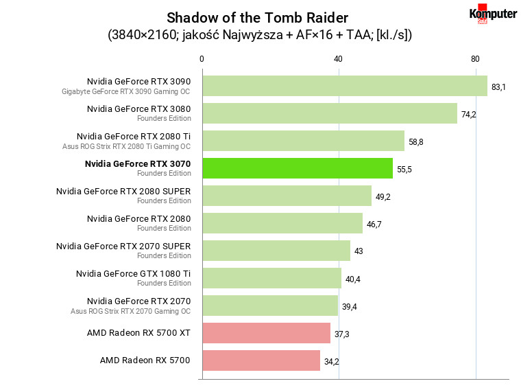 Nvidia GeForce RTX 3070 FE – Shadow of the Tomb Raider 4K