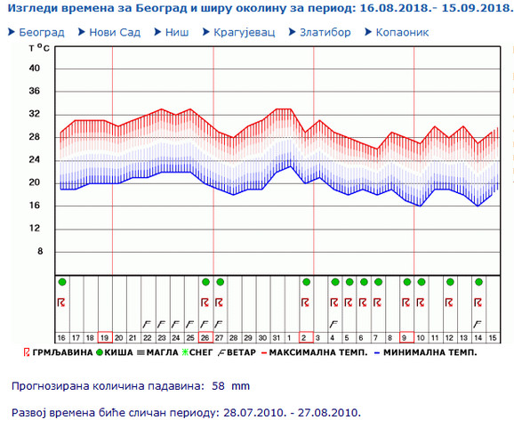 Trenutna prognoza pokazuje da sada kiša neće potrajati, ali će je biti u prvoj polovini septembra