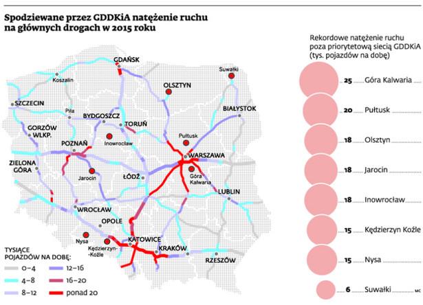 Spodziewane przez GDDKiA natężenie ruchu na głównych drogach w 2015 roku