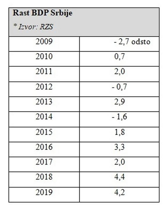 Privredni rast Srbije (godina, procenat)