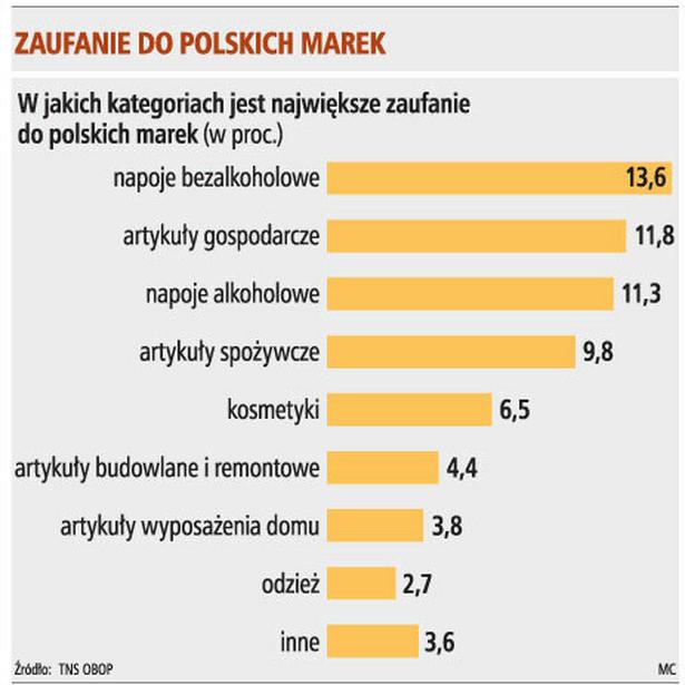 Zaufanie do polskich marek