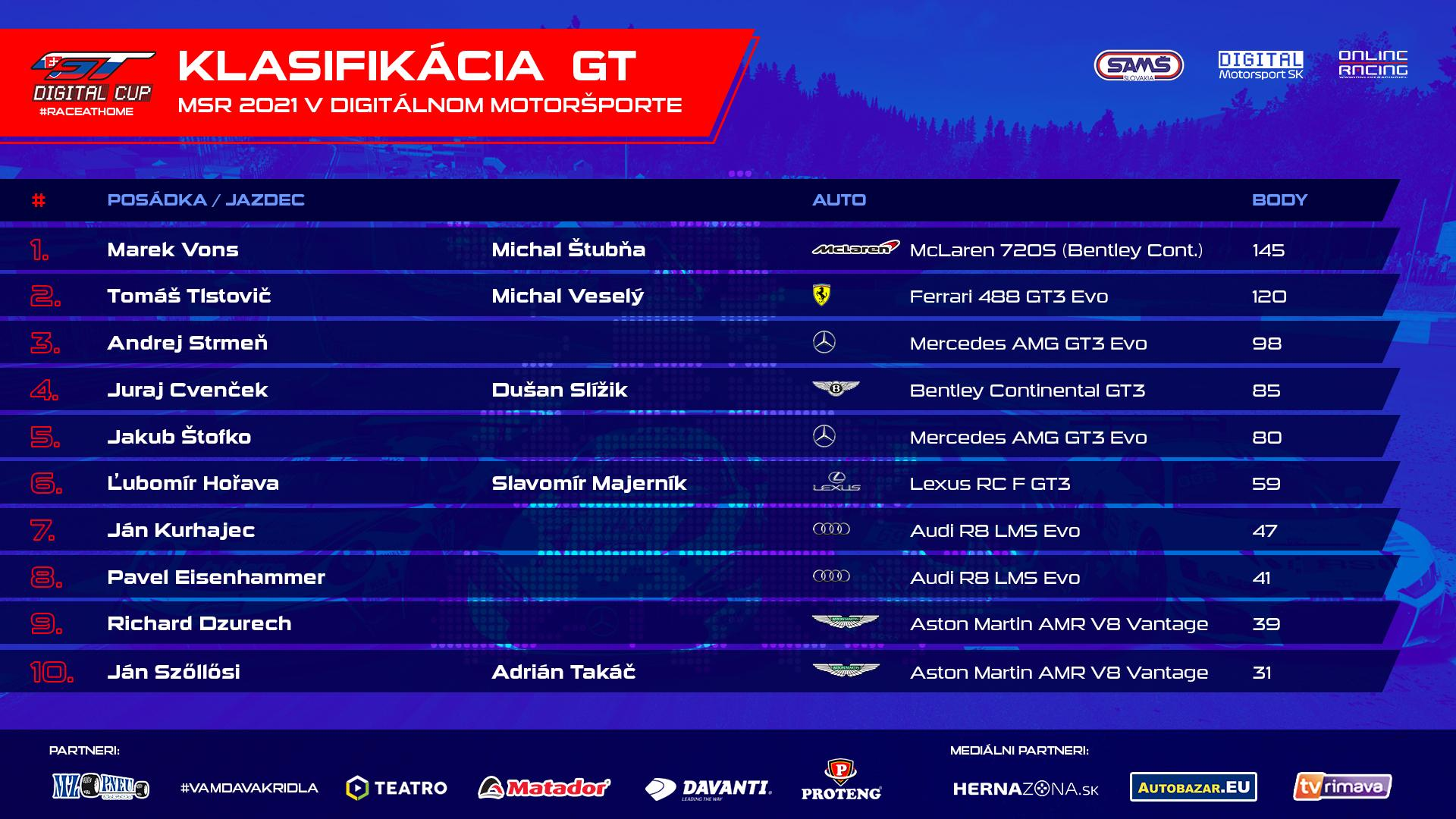 Priebežné poradie MSR v kategórii GT Digital Cup pred posledným 8. kolom.