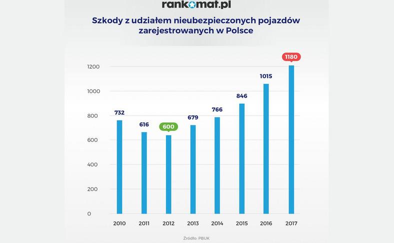 Część Polaków po zagranicznych drogach jeździ bez obowiązkowej polisy OC
