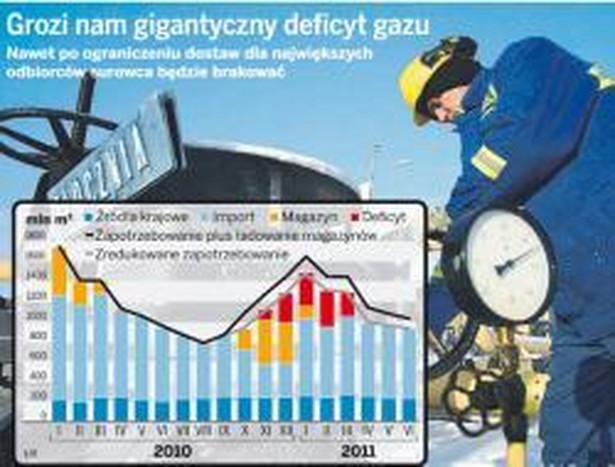 Grozi nam gigantyczny deficyt gazu