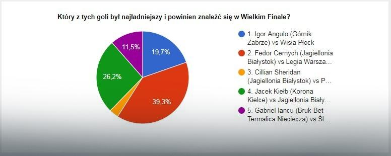 Wyniki głosowania na EkstraGola jesieni - część 2