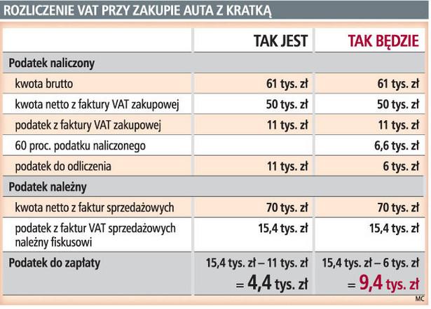 Rozliczenie VAT pryz zakupie auta z kratką