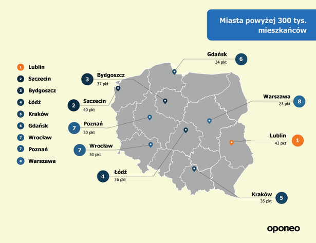 Po szczegółowym przeanalizowaniu danych oraz zebraniu wszystkich punktów przyznanych w poszczególnych kategoriach najbardziej przyjaznym miastami dla kierowców powyżej 300 tys. mieszkańców okazał się Lublin. Z miast o dużej populacji dobrze z punktu widzenia kierowców zaprezentowały się także: Szczecin i Bydgoszcz. Ranking większych miast zamykają: Warszawa, Poznań i Wrocław – tam niestety zmotoryzowani nie mają lekkiego życia.