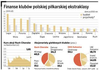 GKS Katowice i ŁKS Łódź dryblują na giełdę - zobacz jak wyglądają finanse klubów polskiej piłkarskiej ekstraklasy