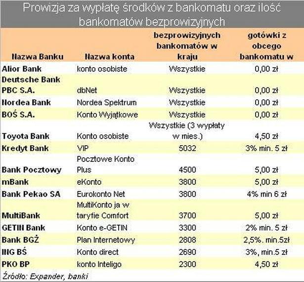 Prowizja za wypłatę średków z bankomatu cz.1