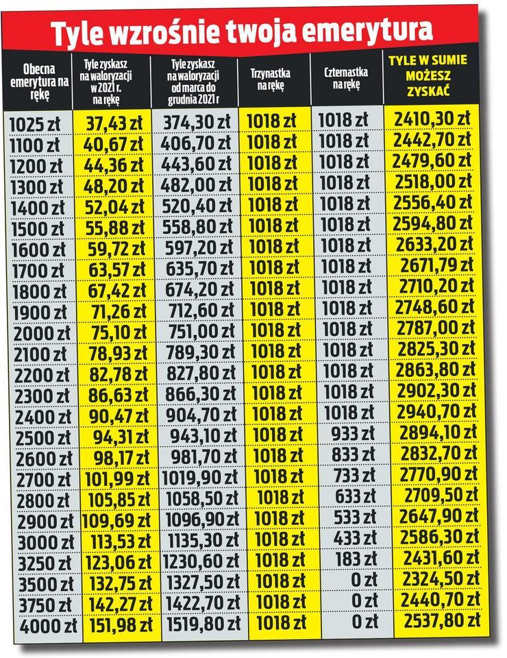 waloryzacja emerytur 2021 kiedy wyplata trzynastek i czternastek waloryzacja emerytur 2021 kiedy
