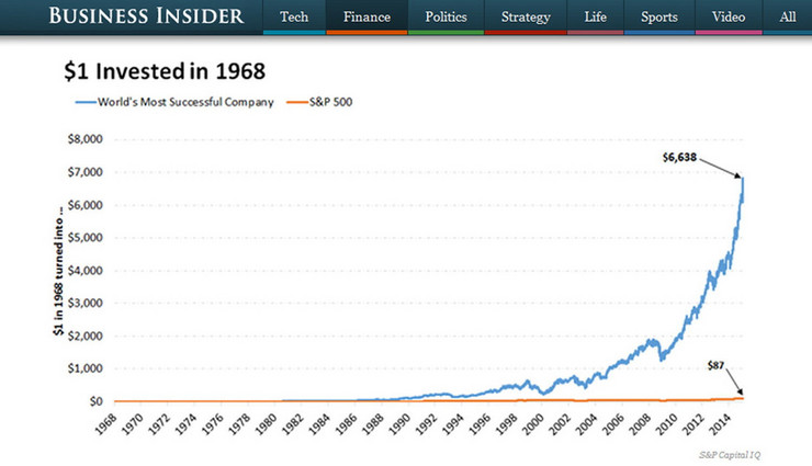 Akcije najuspešnije svetske kompanije u odnosu na prosečni indeks 500 drugih kompanija