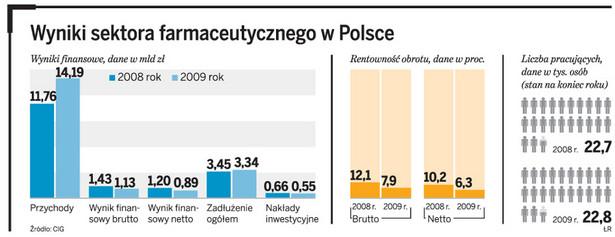 Wyniki sektora farmaceutycznego w Polsce