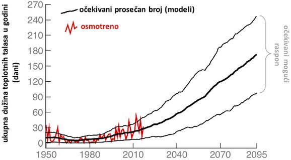 Osmotrena ukupna godišnja dužina toplotnih talasa u Srbiji od 1950. do 2017. i procena njihove dužine na osnovu rezultat klimatskih modela do 2095. prema scenariju RCP8.5.