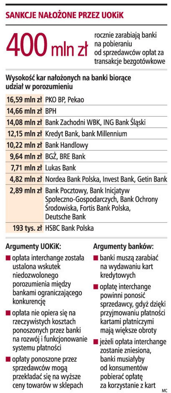 Sankcje nałożone przez UOKiK