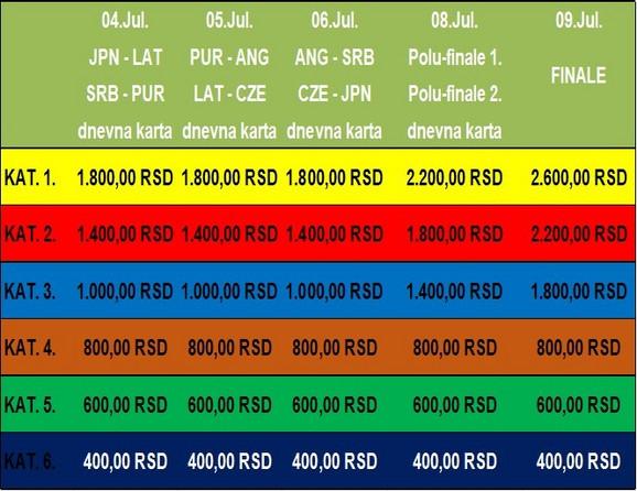 Cene pojedinačnih karata, po sektorima