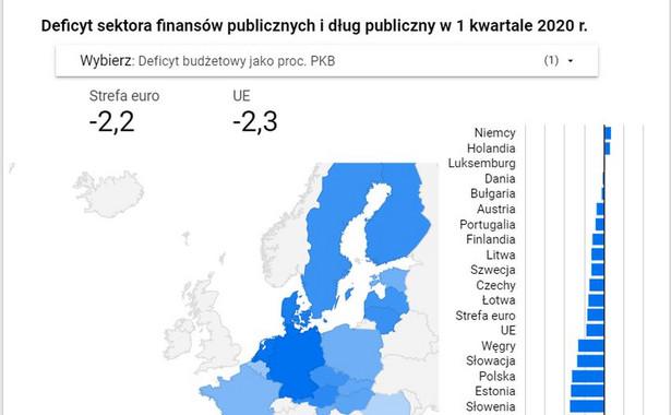 Deficyt i dług w UE 1 kw.2020