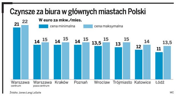 Czynsze za biura w głównych miastach Polski