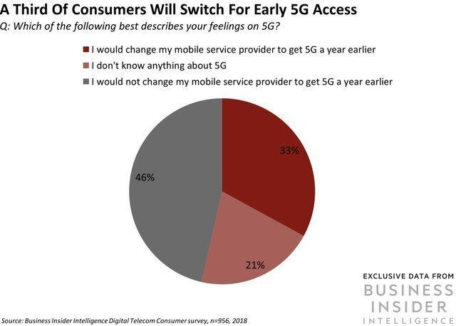 A Third of Consumers Will Switch for Early 5G Access