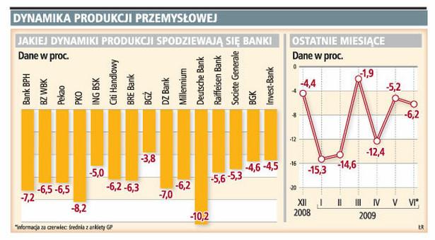 Dynamika produkcji przemysłowej