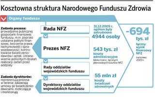 Minister Kopacz walczy z NFZ