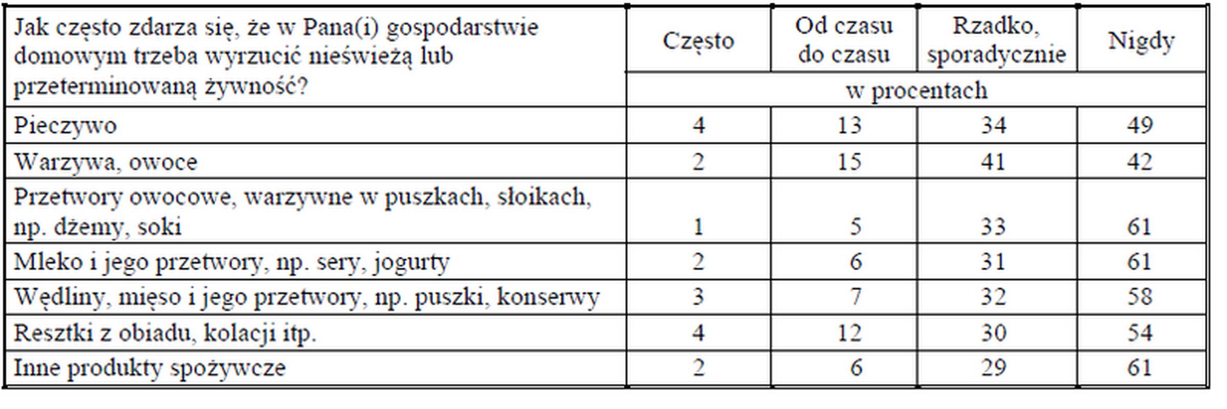 Grupy produktów, które Polacy wyrzucają