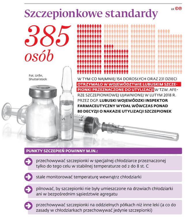 Szczepionkowe standardy