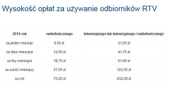 Wysokość opłat za używanie odbiorników RTV