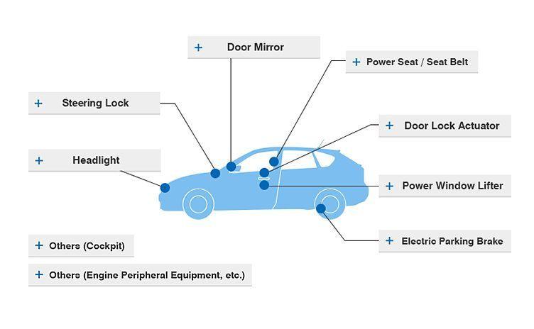 Produkty Mabuchi Motor