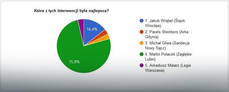 Wyniki głosowania na najlepszą interwencję 15. kolejki