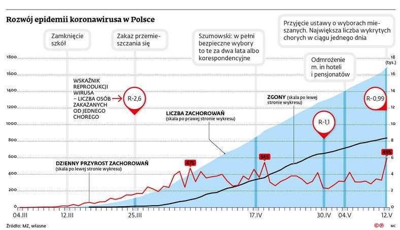 Rozwój epidemii koronawirusa w Polsce
