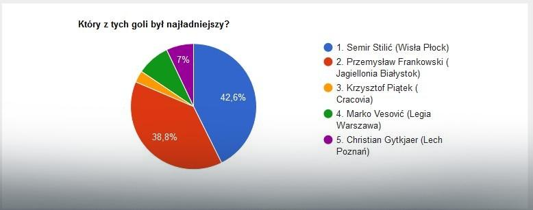 Wyniki głosowania na EkstraGola 26. kolejki